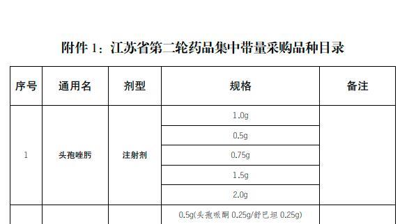 江苏省第二轮药品集中带量采购今日申报,共涉及13个品种